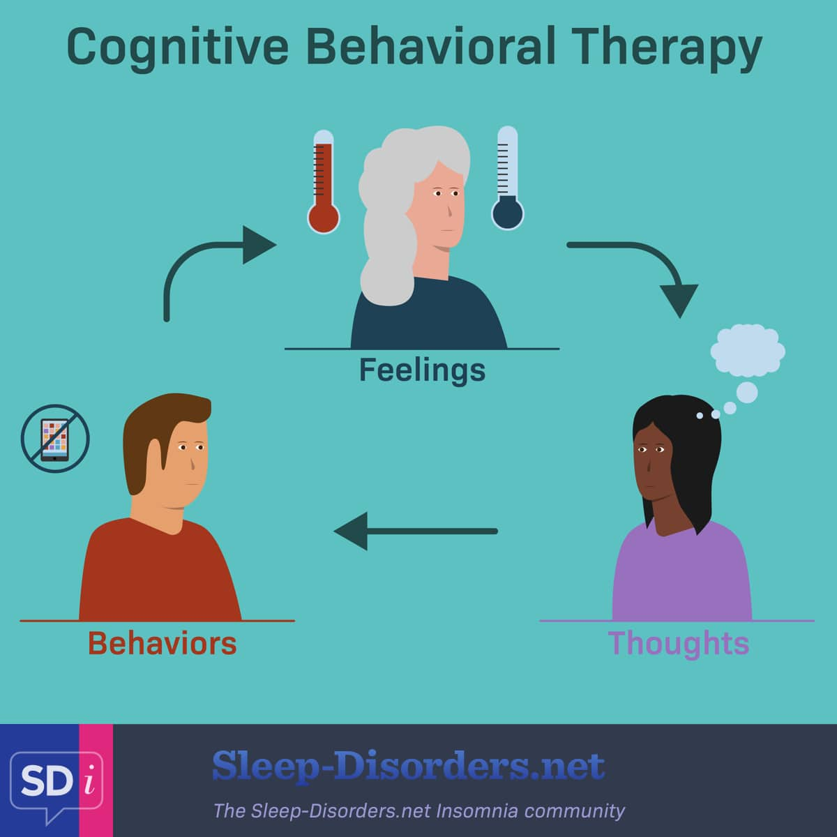 Cognitive behavioral therapy for insomnia explores the relationships between feelings, thoughts, and behaviors